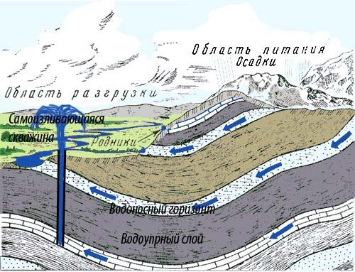 Схема фильтрации воды в артезианском бассейне