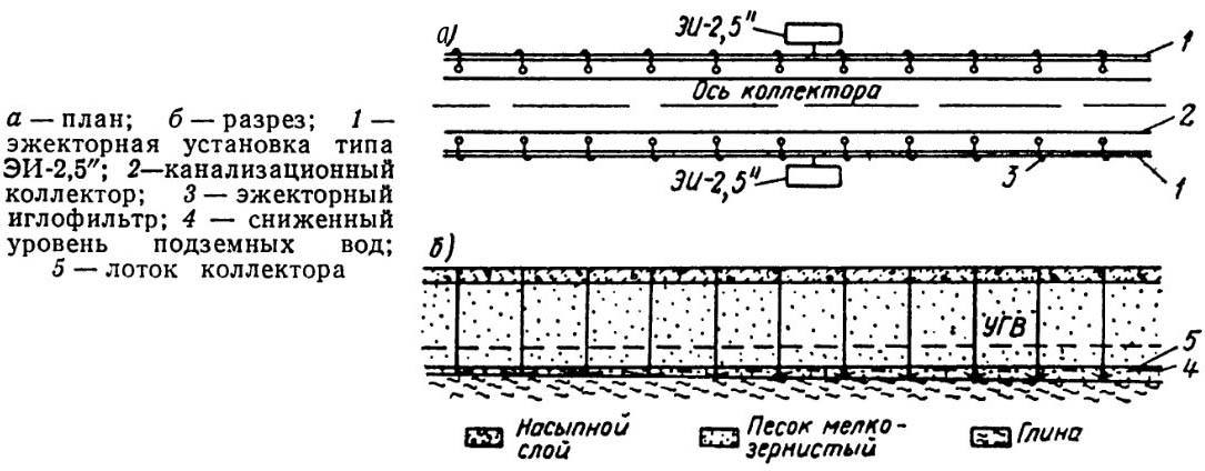 Линейная схема водопонижения