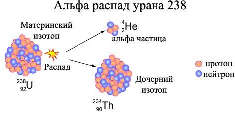 Схема альфа распада урана 238