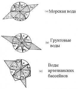 Диаграмма состава природных вод различного происхождения