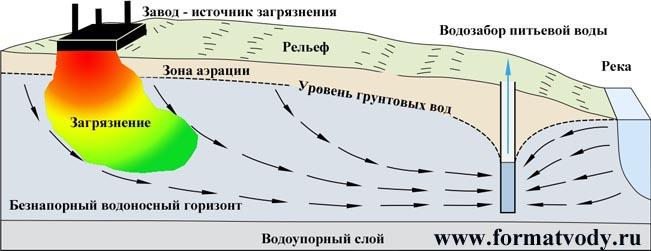 Миграция загрязнения от источника к водозабору подземных вод